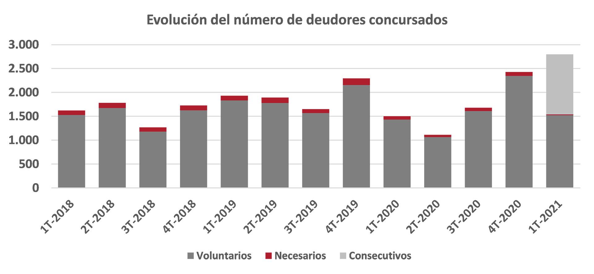Evolución de los deudores concursados en España. Fuente: INE.